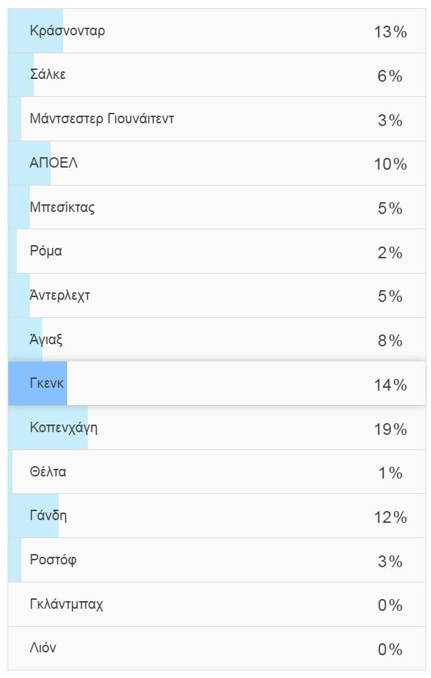 "Photo of Redaroume Poll αποτελέσματα: Αυτόν τον αντίπαλο ""κλήρωσε"" ο κόσμος! (pic)"