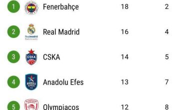 Photo of Η βαθμολογία της Euroleague: Πάνω από την ζώνη του υποβιβασμού ο παο