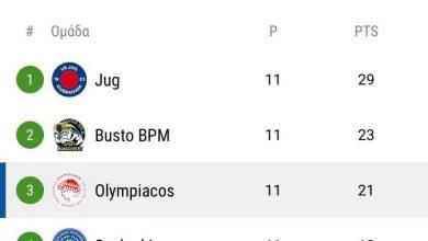 Photo of Η βαθμολογία στον όμιλο του Ολυμπιακού μετά την 11η αγωνιστική