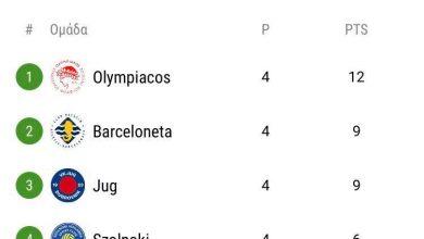 Photo of Μόνος πρώτος  στην κορυφή ο Ολυμπιακός